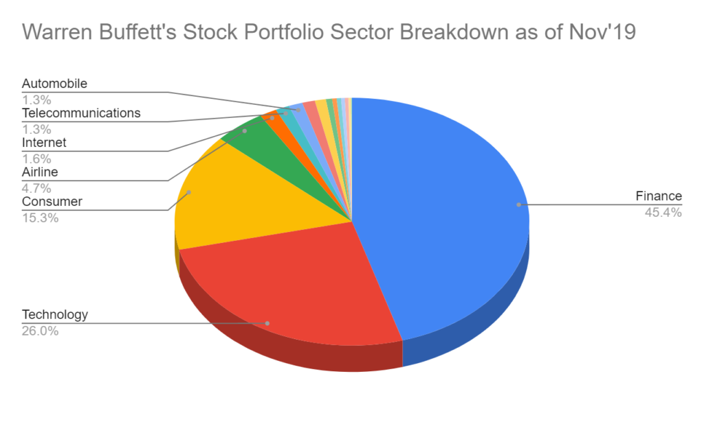 Warren Buffett Portfolio Sector Breakdown 2019